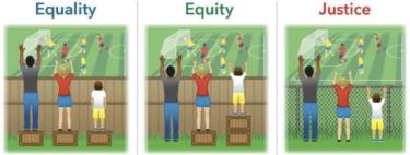 平等と公平と思いやり
